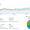 ブログ運営報告(2014/8) 8.9万PV 4.3万UU サイト売上約2.1万円を達成できました。