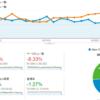 ブログ運営報告(2014/9) 8.2万PV 4.8万UU サイト売上約2.1万円を達成できました。